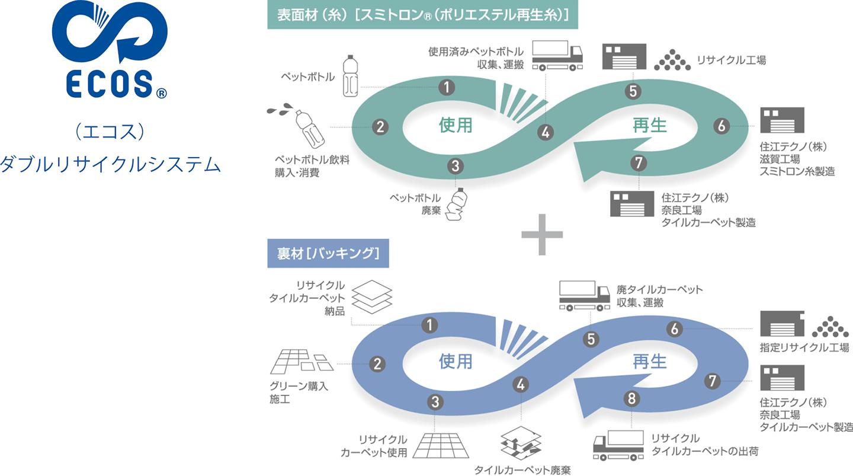 〈エコス〉ダブルリサイクルシステム