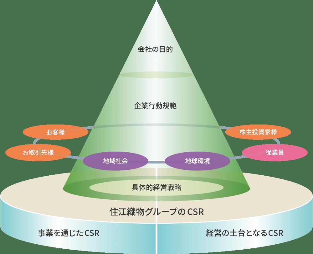 住江織物グループの経営理念とCSRの体系図