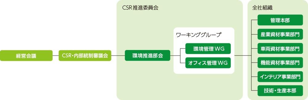 環境推進体制図