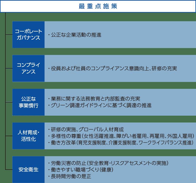第2期CSR中期計画 概略図 最重点施策
