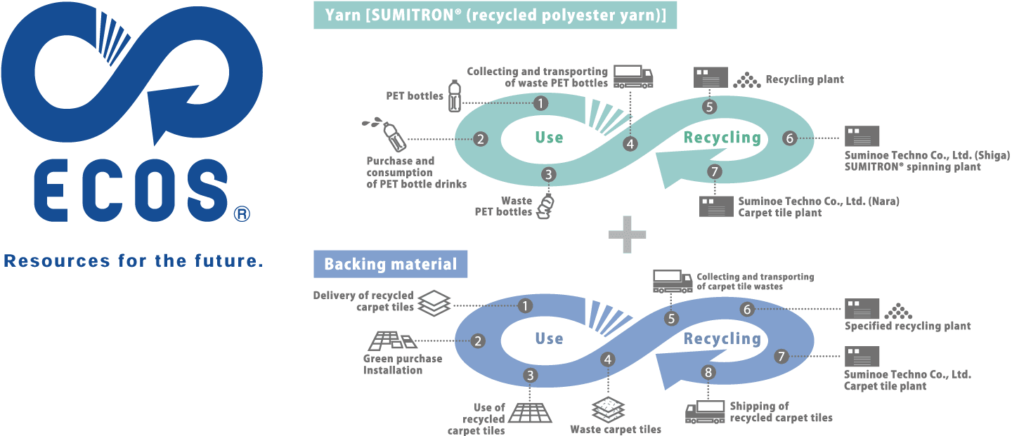 [ECOS®︎] Double Recycle System